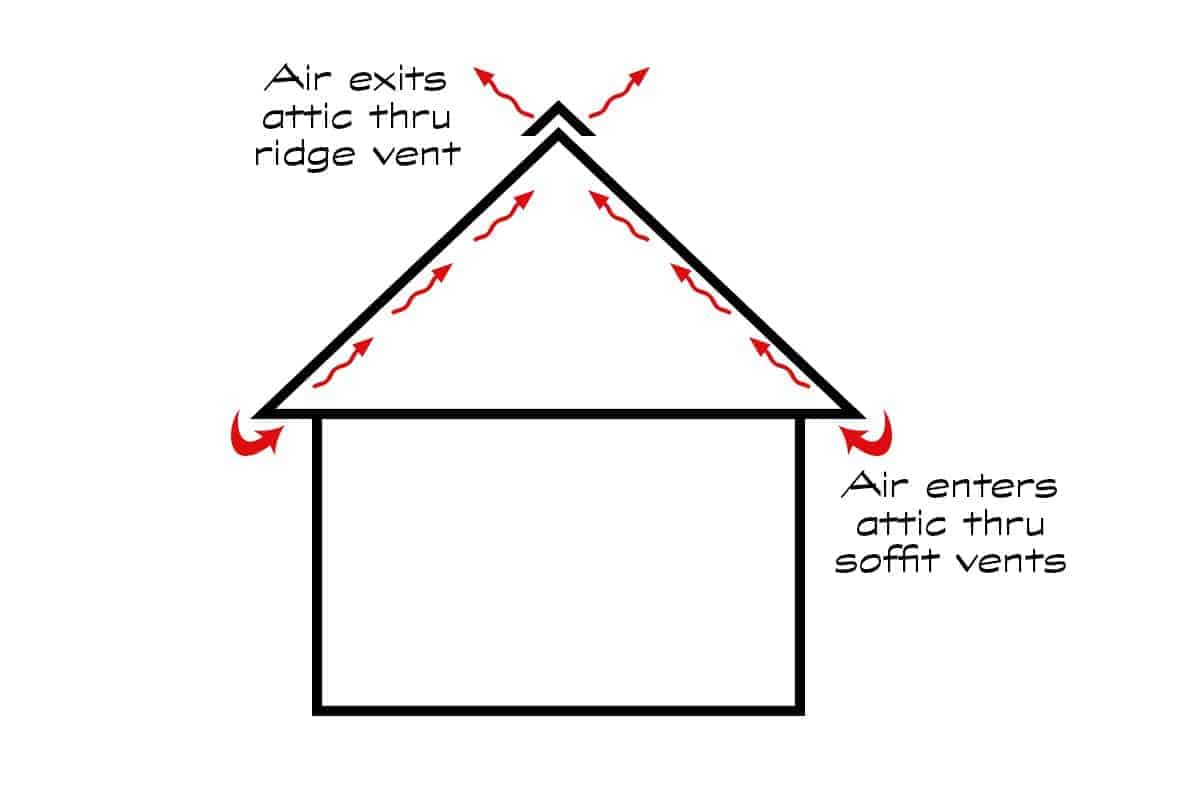 Diagram of attic ventilation system