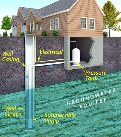 Diagram of a well water system from the EPA.